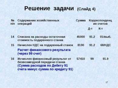 * Решение задачи (Слайд 4) № п/п Содержание хозяйственных операций Сумма Корр...
