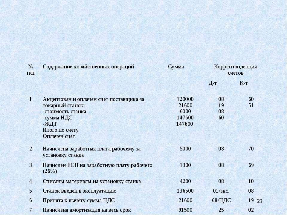 * № п/п Содержание хозяйственных операций Сумма Корреспонденция счетов Д-т К-...