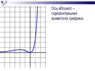 Ось абсцисс – горизонтальная асимптота графика. 0 1 1