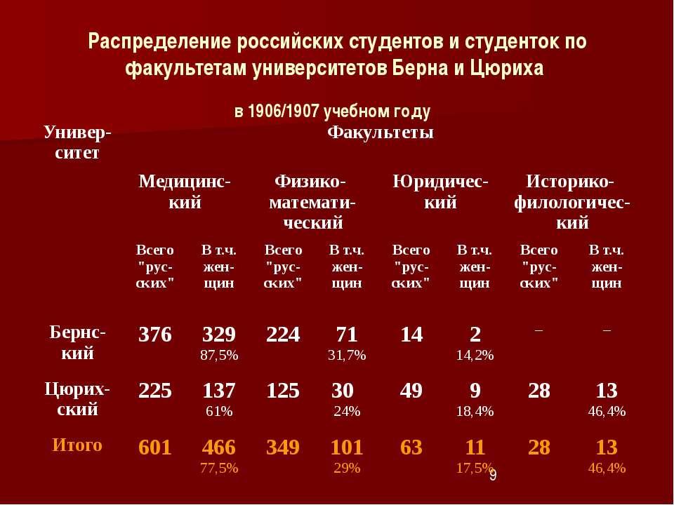 Распределение российских студентов и студенток по факультетам университетов Б...