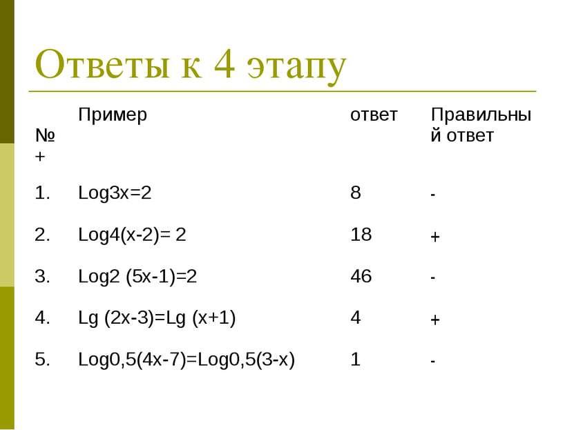 Ответы к 4 этапу №+ Пример ответ Правильный ответ 1. Log3х=2 8 - 2. Log4(х-2)...