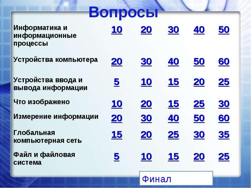Вопросы Финал Информатика и информационные процессы 10 20 30 40 50 Устройства...