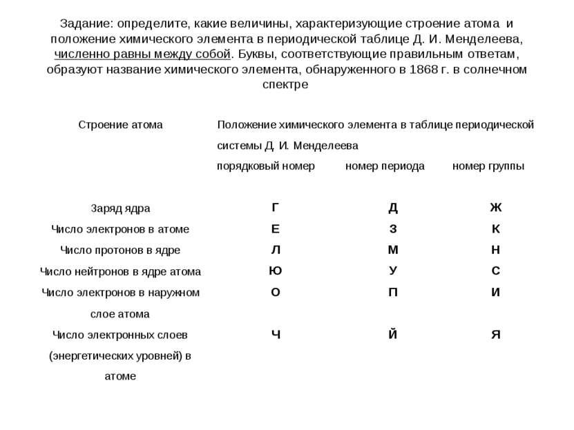 Задание: определите, какие величины, характеризующие строение атома и положен...