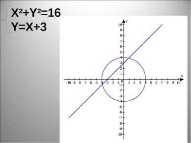 X2+Y2=16 Y=X+3