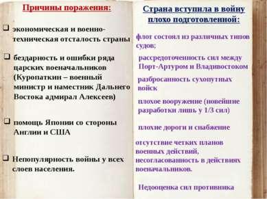Недооценка сил противника Причины поражения: экономическая и военно-техническ...