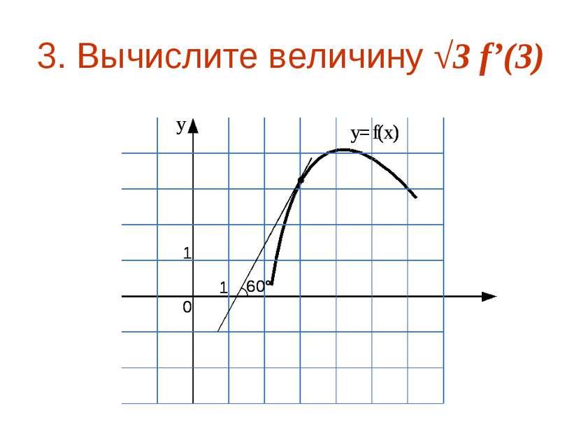 3. Вычислите величину √3 f'(3)