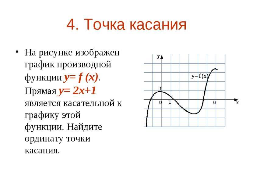 4. Точка касания На рисунке изображен график производной функции y= f (x). Пр...