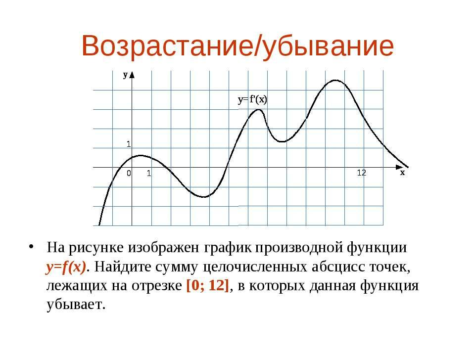 Возрастание/убывание На рисунке изображен график производной функции y=f(x). ...