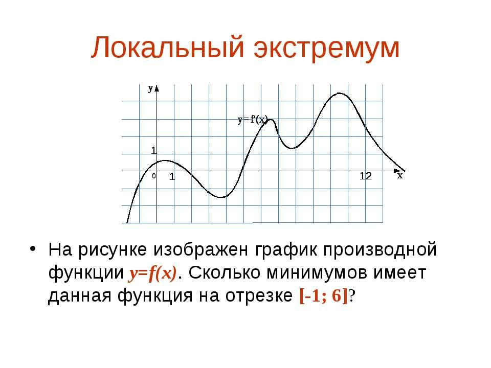 Локальный экстремум На рисунке изображен график производной функции y=f(x). С...