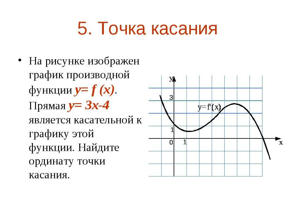 5. Точка касания На рисунке изображен график производной функции y= f (x). Пр...