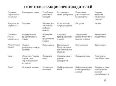 * ОТВЕТНАЯ РЕАКЦИЯ ПРОИЗВОДИТЕЛЕЙ Основные стратегические усилия Расширение р...