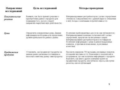 * Направление исследований Цель исследований Методы проведения Покупательские...