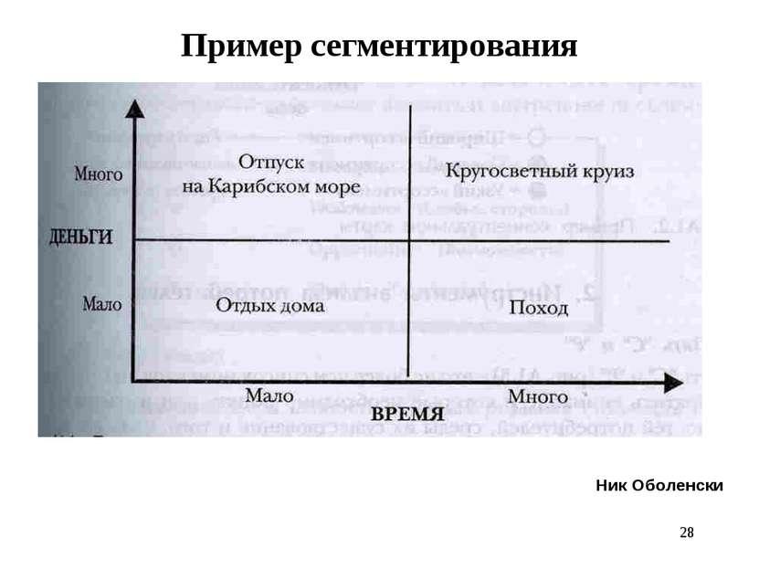 * Пример сегментирования Ник Оболенски