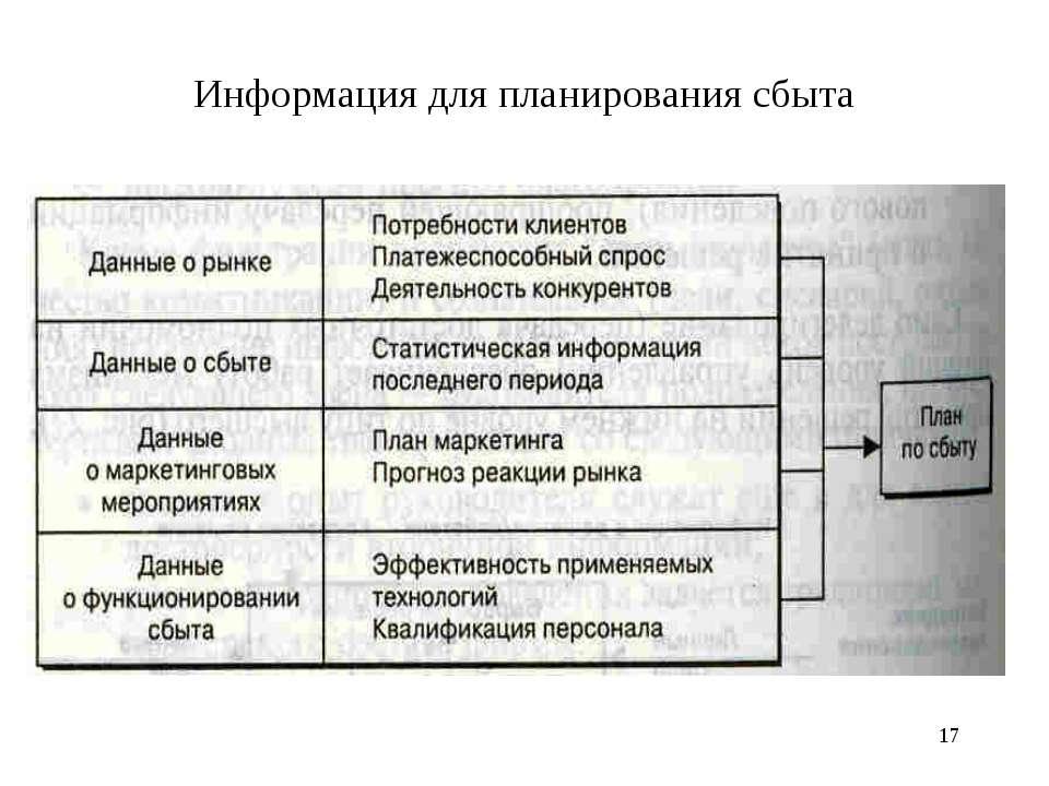 * Информация для планирования сбыта
