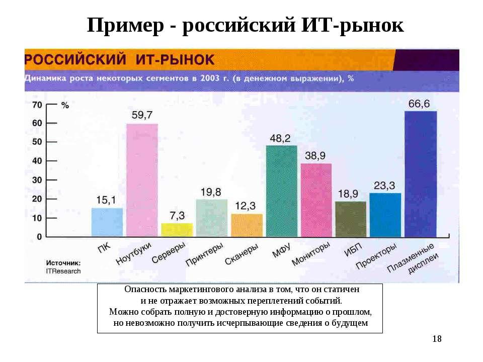 * Пример - российский ИТ-рынок Опасность маркетингового анализа в том, что он...