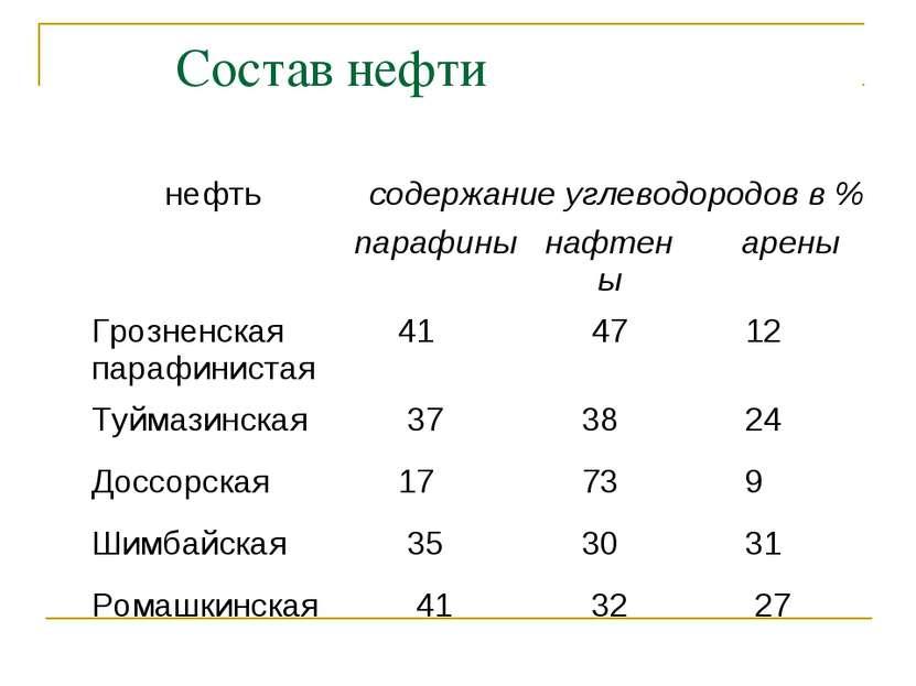 Состав нефти нефть содержание углеводородов в % парафины нафтены арены Грозне...