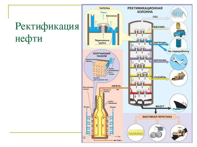 Ректификация нефти
