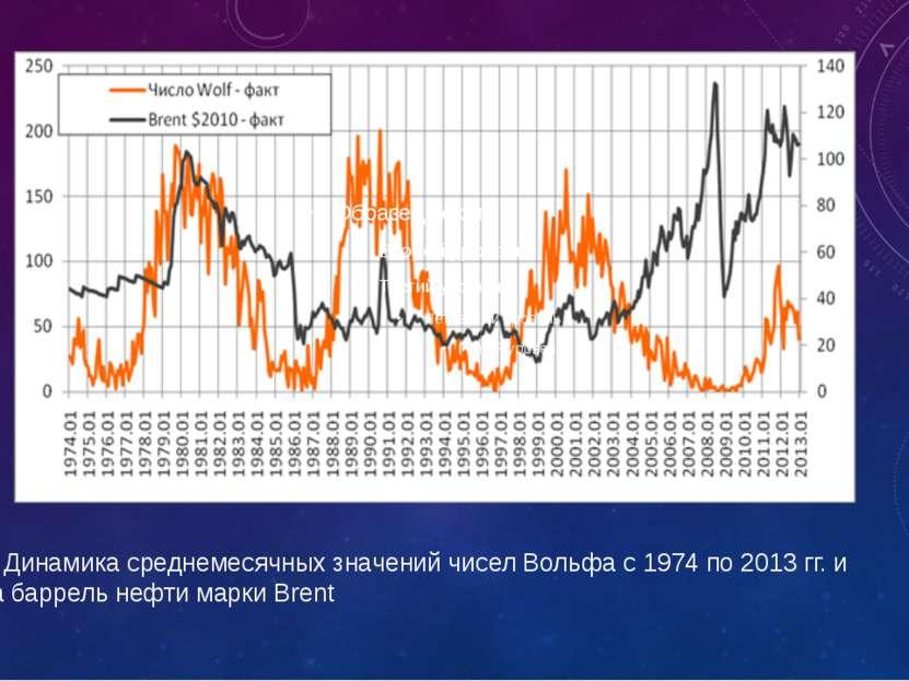 Рис. 1. Динамика среднемесячных значений чисел Вольфа с 1974 по 2013 гг. и це...