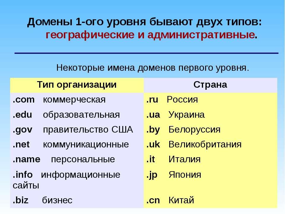 * Домены 1-ого уровня бывают двух типов: географические и административные. Н...