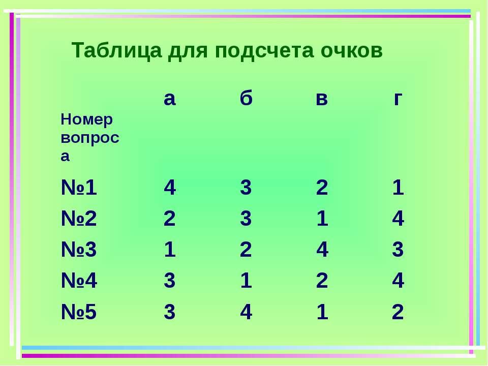 Таблица для подсчета очков Номер вопроса а б в г №1 4 3 2 1 №2 2 3 1 4 №3 1 2...