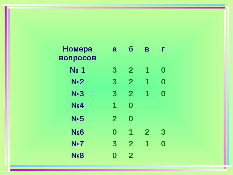 Номера вопросов а б в г № 1 3 2 1 0 №2 3 2 1 0 №3 3 2 1 0 №4 1 0 №5 2 0 №6 0 ...