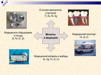 Металлы в медицине В составе имплантатов и протезов: Ti, Au, Ni, Ag Медицинск...