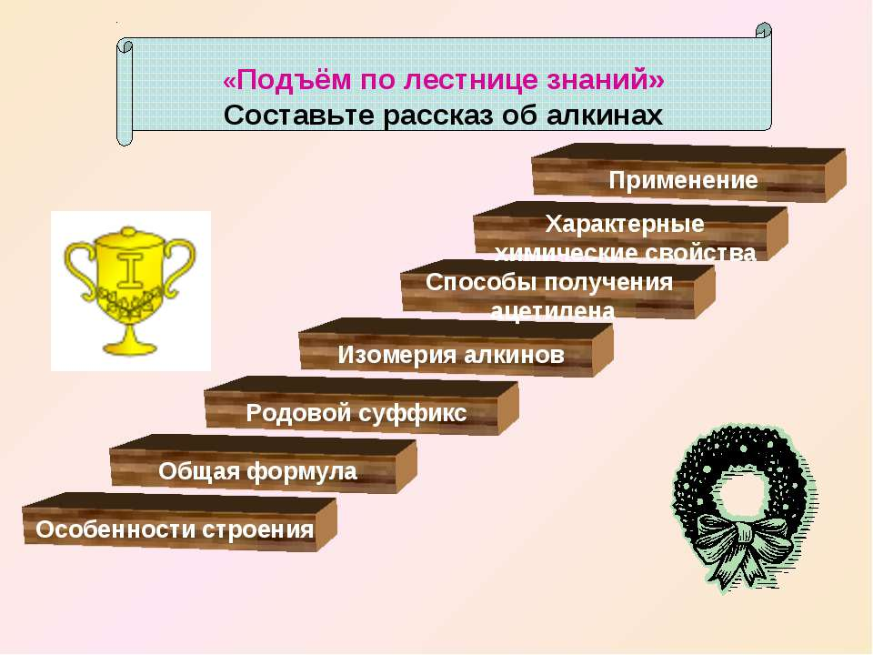 «Подъём по лестнице знаний» Составьте рассказ об алкинах Особенности строения...