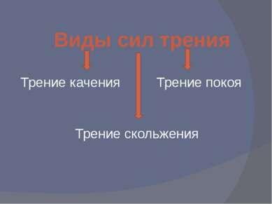 Трение качения Трение скольжения Трение покоя Виды сил трения
