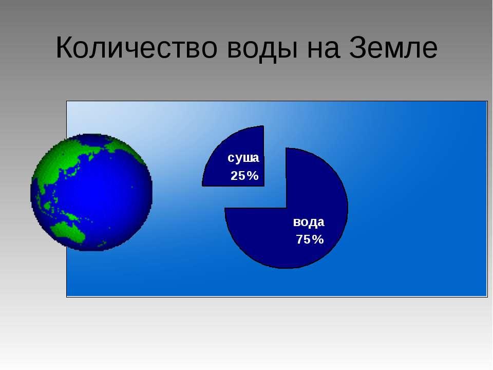 Количество воды на Земле