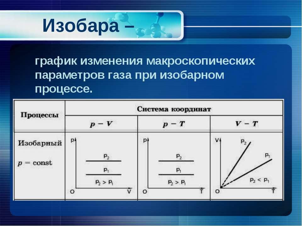 Изобара – график изменения макроскопических параметров газа при изобарном про...