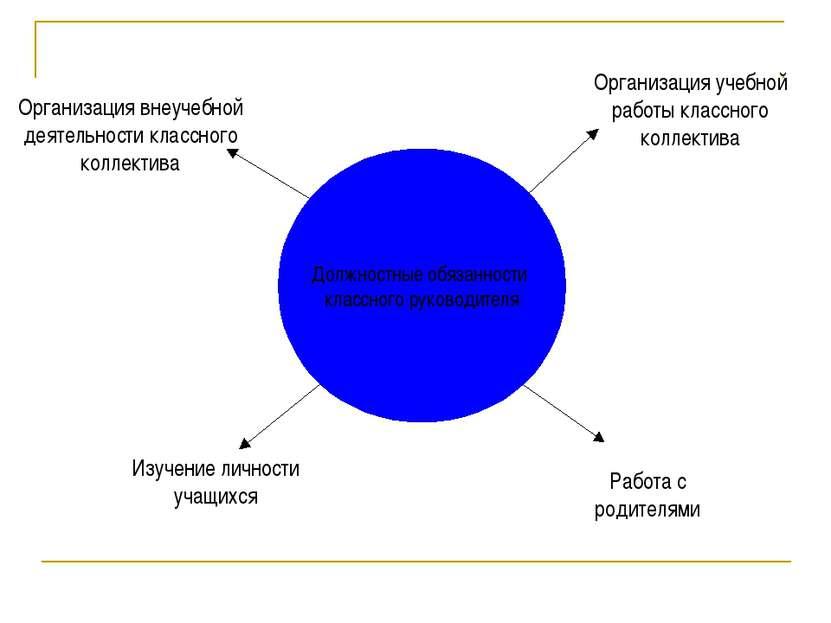 Должностные обязанности классного руководителя Организация внеучебной деятель...