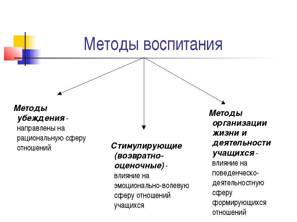 Методы воспитания Методы убеждения - направлены на рациональную сферу отношен...