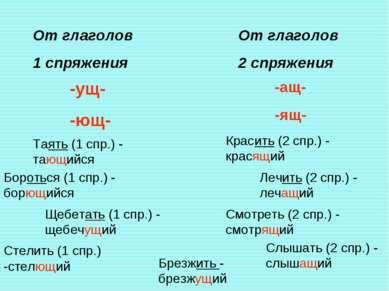 От глаголов 1 спряжения От глаголов 2 спряжения -ущ- -ющ- Таять (1 спр.) - та...