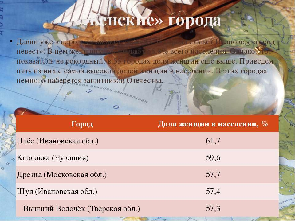 «Женские» города Давно уже в народе символом «женского» города слывет Иваново...