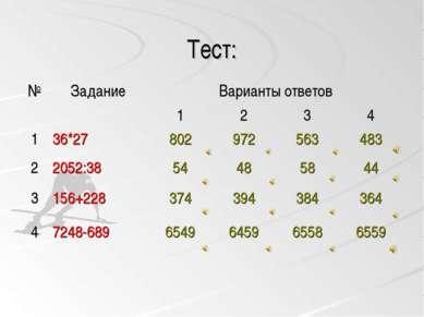 Тест: № Задание Варианты ответов 1 2 3 4 1 36*27 802 972 563 483 2 2052:38 54...