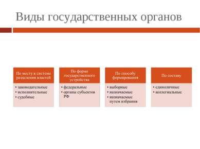 Виды государственных органов