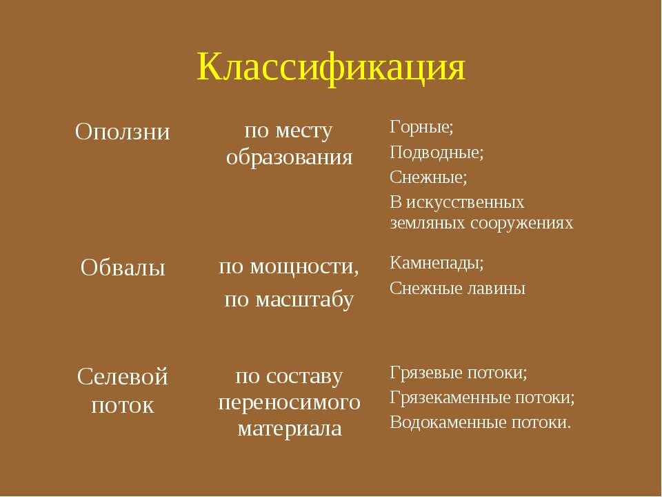 Классификация Оползни по месту образования Горные; Подводные; Снежные; В иску...