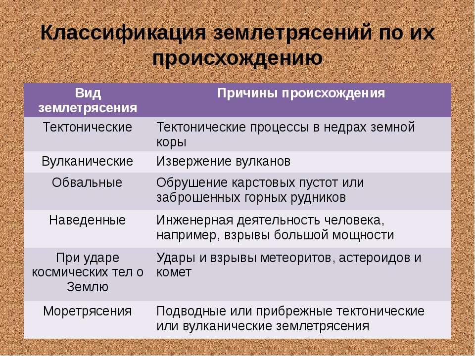 Классификация землетрясений по их происхождению Вид землетрясения Причины про...