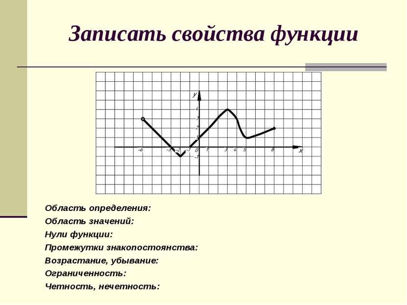 Записать свойства функции Область определения: Область значений: Нули функции...