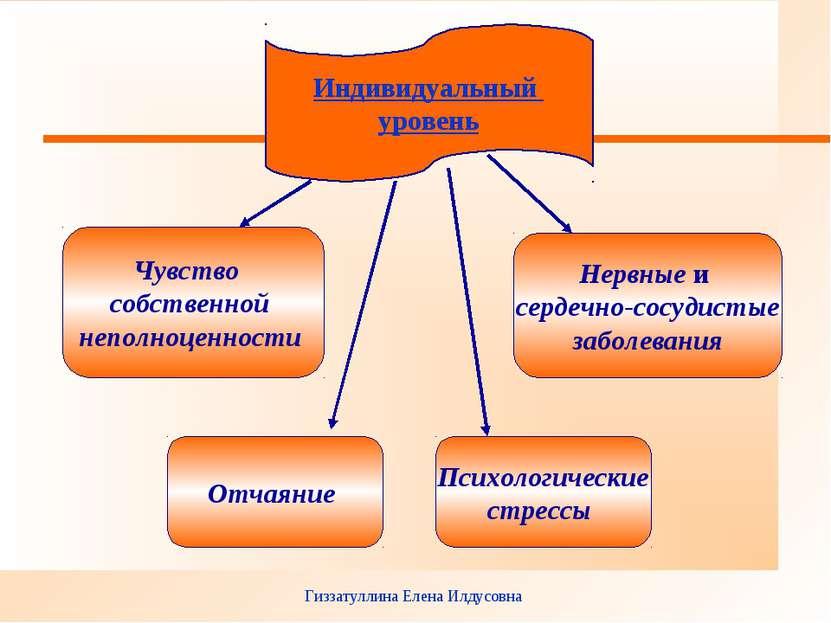 Гиззатуллина Елена Илдусовна Индивидуальный уровень Чувство собственной непол...