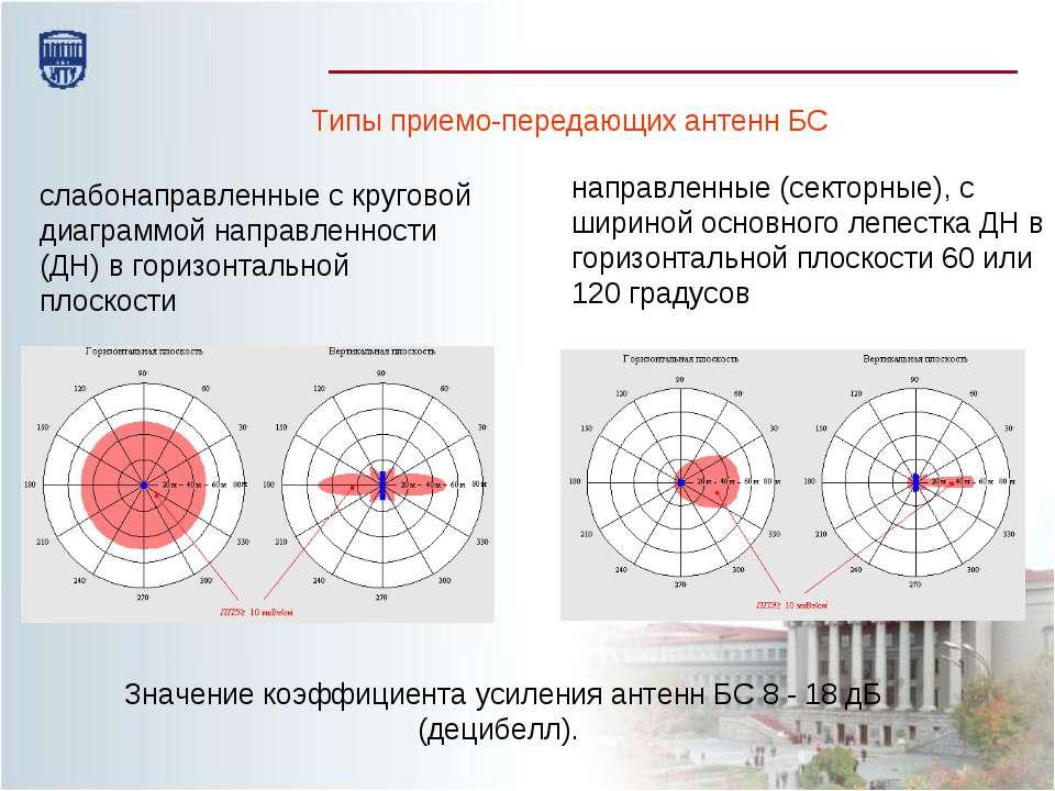 Типы приемо-передающих антенн БС слабонаправленные с круговой диаграммой напр...