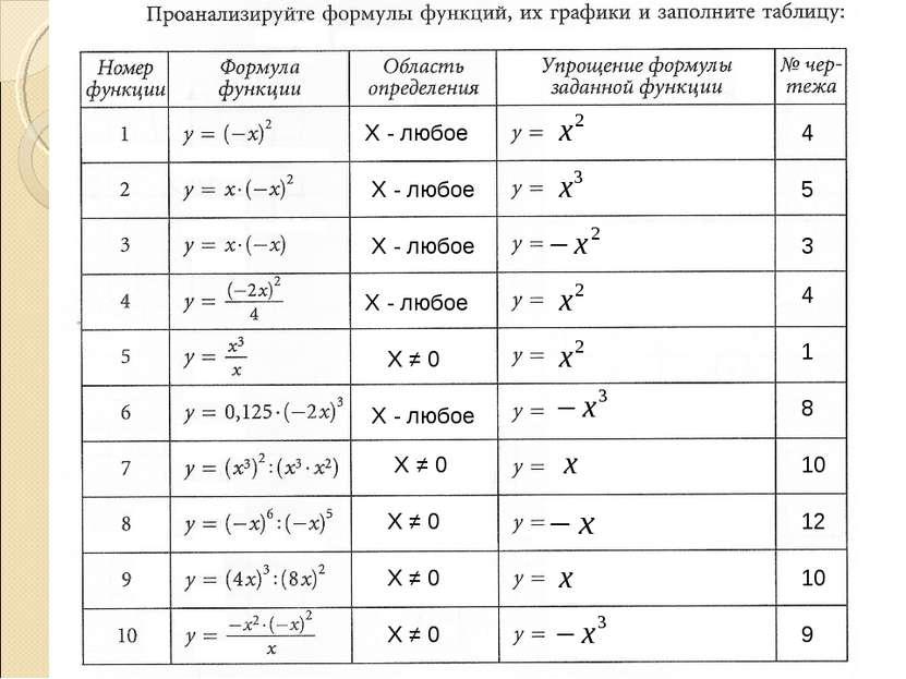 Х - любое Х - любое Х - любое Х - любое Х - любое Х ≠ 0 Х ≠ 0 Х ≠ 0 Х ≠ 0 Х ≠...