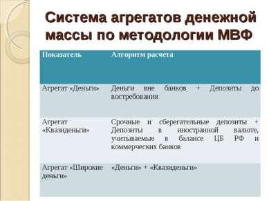Система агрегатов денежной массы по методологии МВФ Показатель Алгоритм расче...