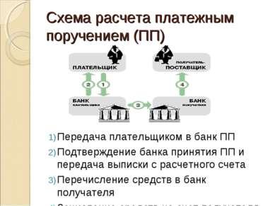 Схема расчета платежным поручением (ПП) Передача плательщиком в банк ПП Подтв...