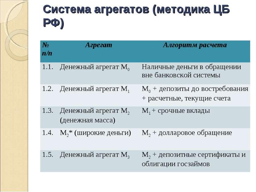 Система агрегатов (методика ЦБ РФ) № п/п Агрегат Алгоритм расчета 1.1. Денежн...