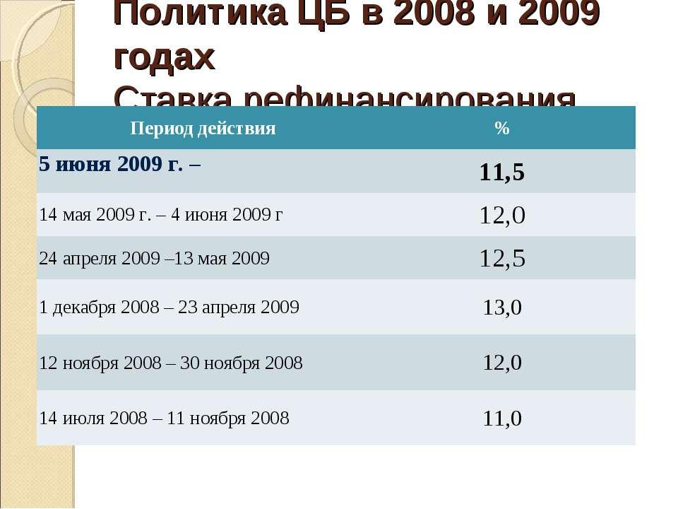 Политика ЦБ в 2008 и 2009 годах Ставка рефинансирования Период действия % 5 и...