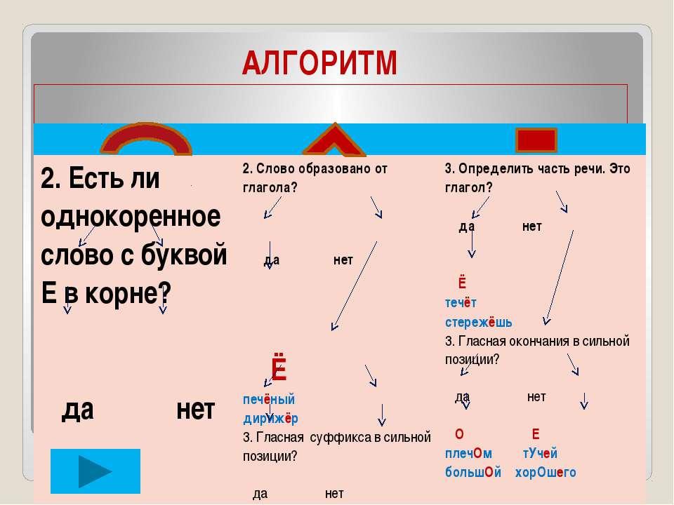 АЛГОРИТМ 1. Определить, в какой морфеме орфограмма. 2. Есть ли однокоренное с...