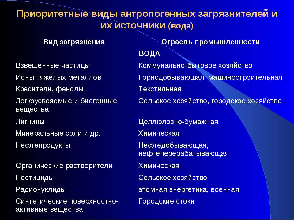 Приоритетные виды антропогенных загрязнителей и их источники (вода) Вид загря...