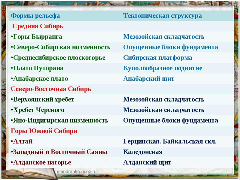 Формы рельефа Тектоническая структура Средняя Сибирь Горы Бырранга Мезозойска...