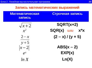 Блок 2. Линейная вычислительная программа 20 Запись математических выражений ...